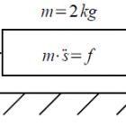 modello-massa-forza